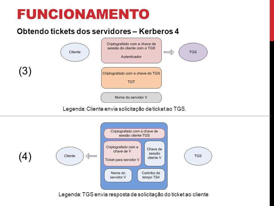 funcionamento (3) (4) Obtendo tickets dos servidores – Kerberos 4