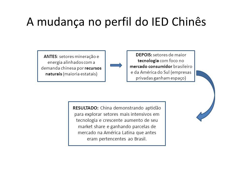 A mudança no perfil do IED Chinês