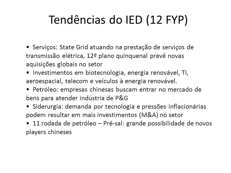 Tendências do IED (12 FYP)