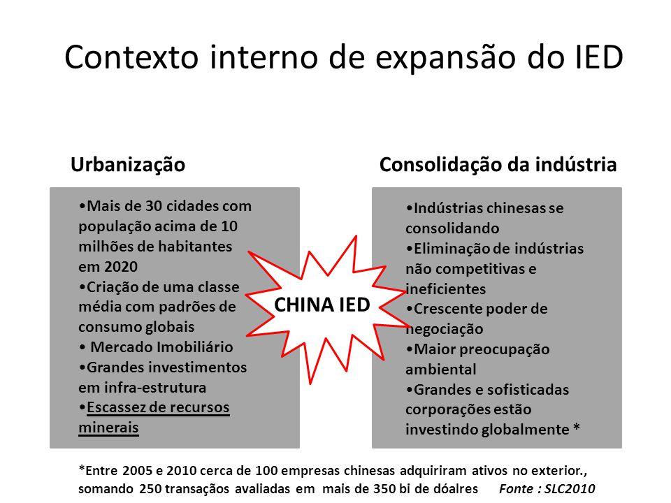 Contexto interno de expansão do IED