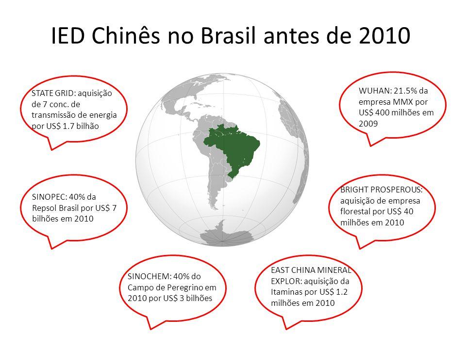 IED Chinês no Brasil antes de 2010