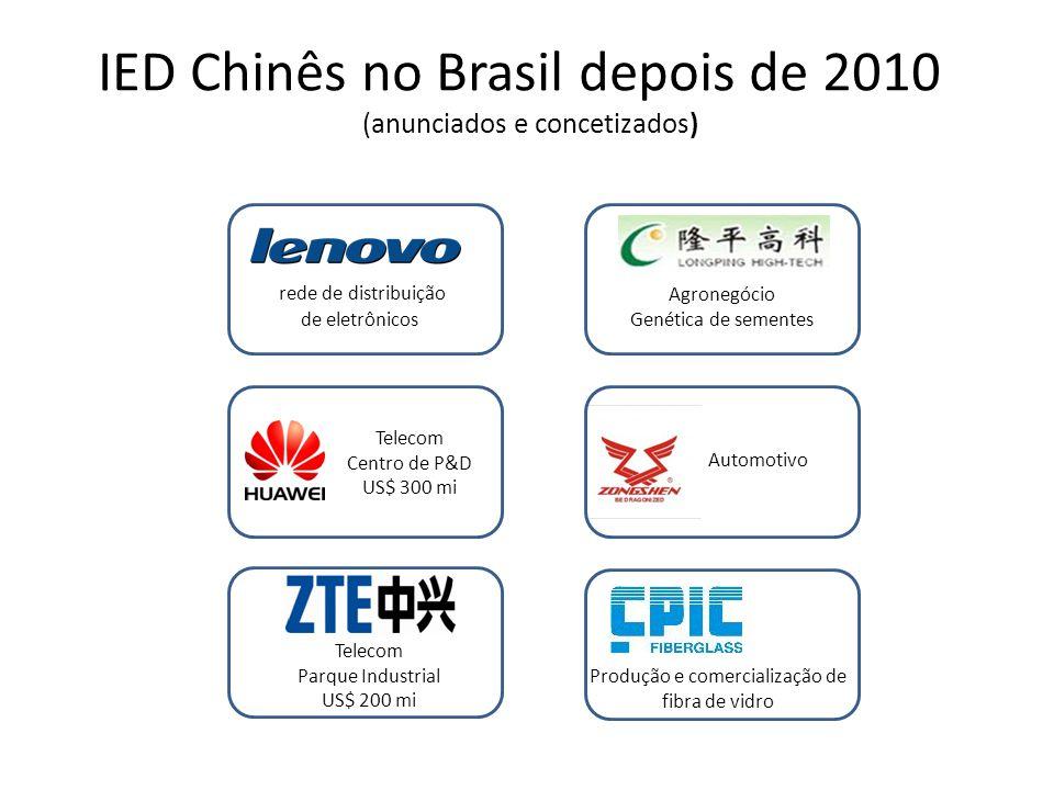 IED Chinês no Brasil depois de 2010
