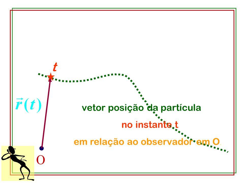 t O vetor posição da partícula no instante t