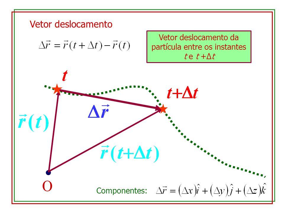 Vetor deslocamento da partícula entre os instantes t e t +Δt