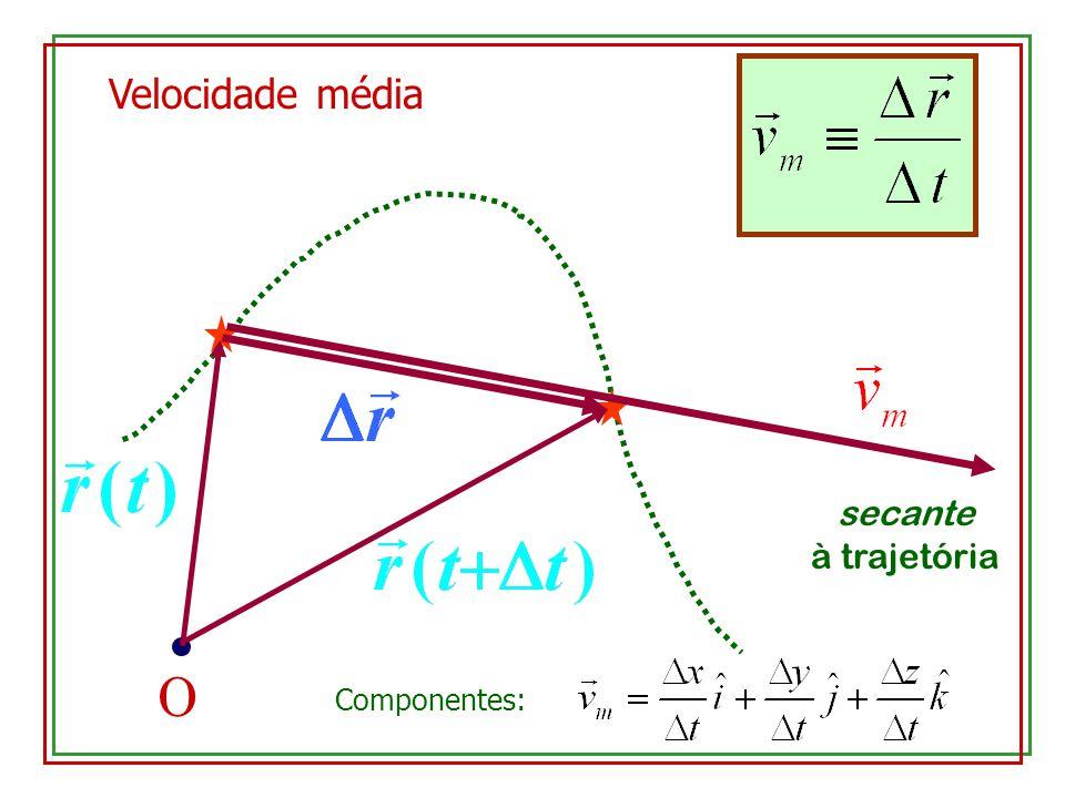 Velocidade média O secante à trajetória Componentes: