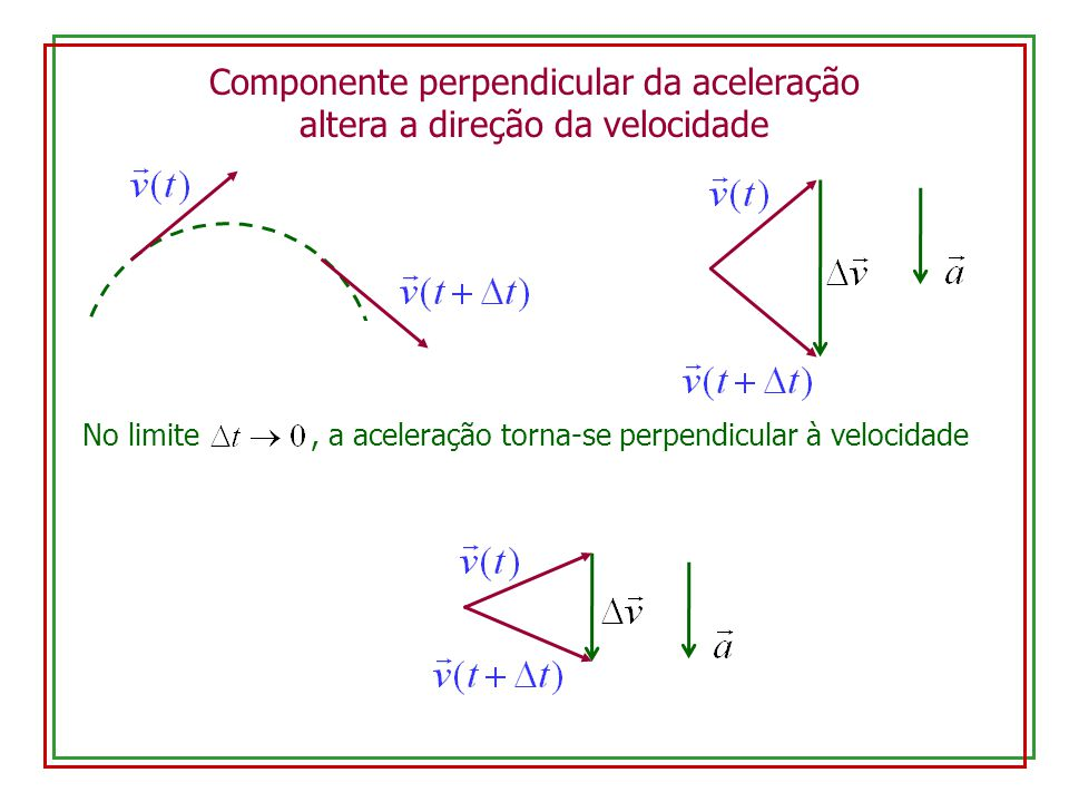 Componente perpendicular da aceleração altera a direção da velocidade