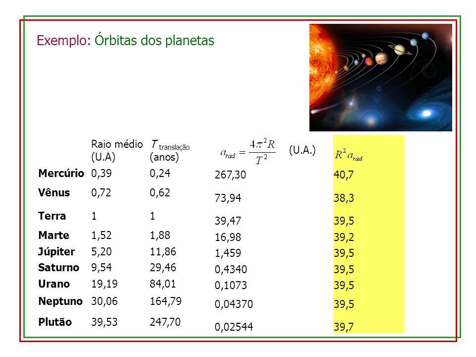 Exemplo: Órbitas dos planetas