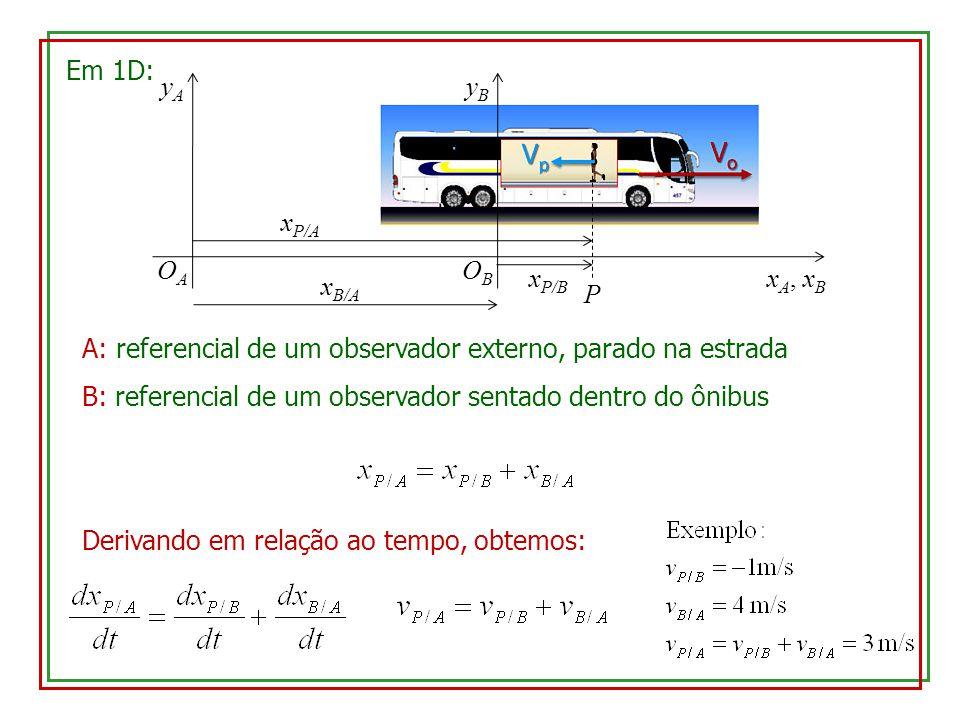 Em 1D: xA, xB. yA. OA. yB. OB. P. xP/A. xP/B. xB/A. A: referencial de um observador externo, parado na estrada.