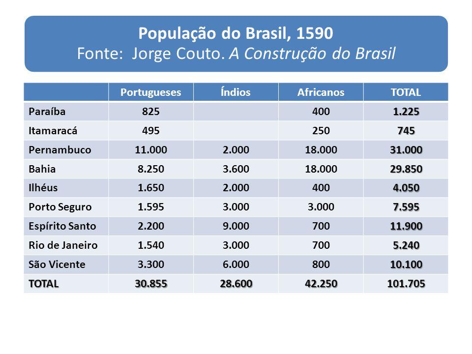 População do Brasil, 1590 Fonte: Jorge Couto. A Construção do Brasil