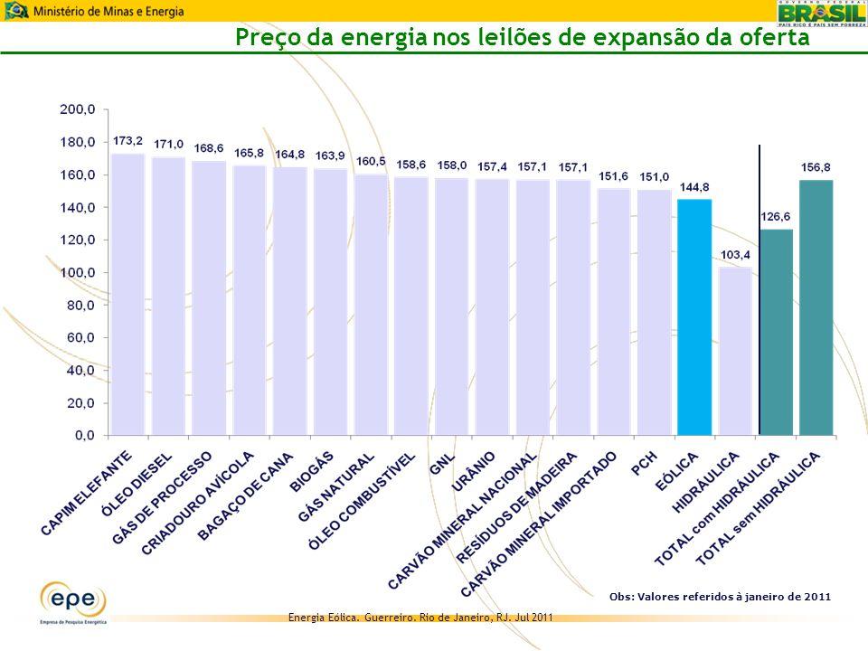 Preço da energia nos leilões de expansão da oferta