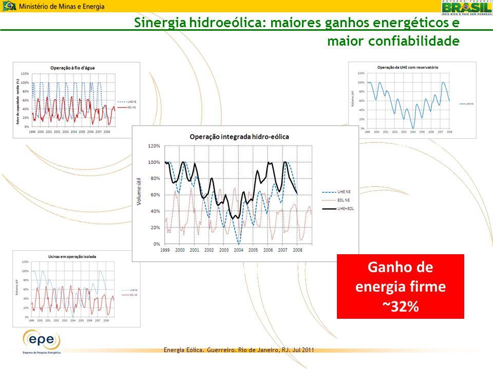 Ganho de energia firme ~32%