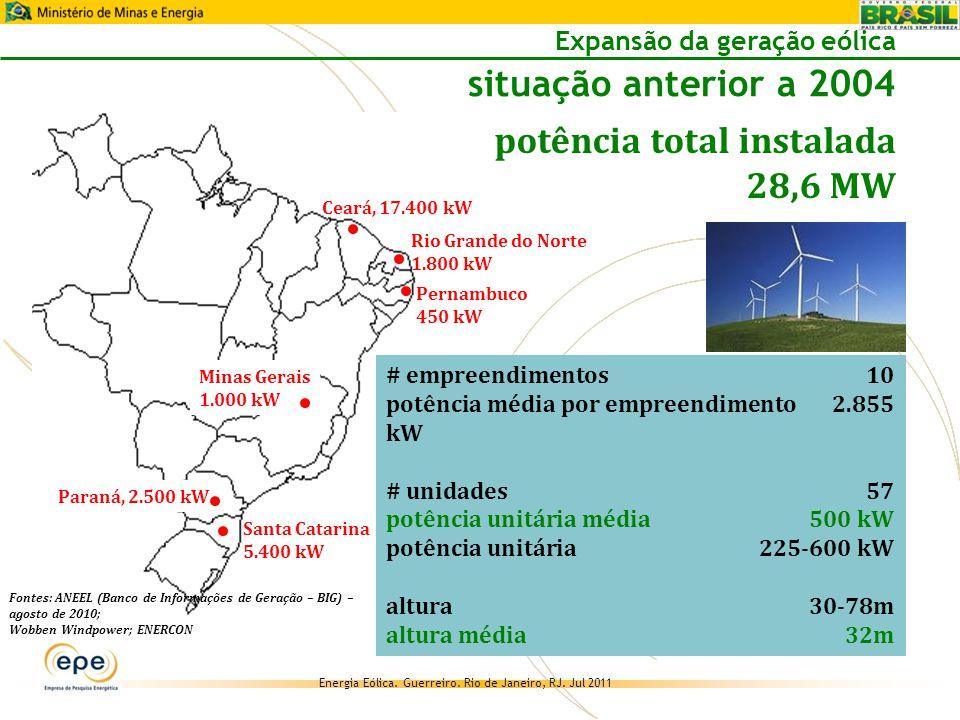 potência total instalada 28,6 MW