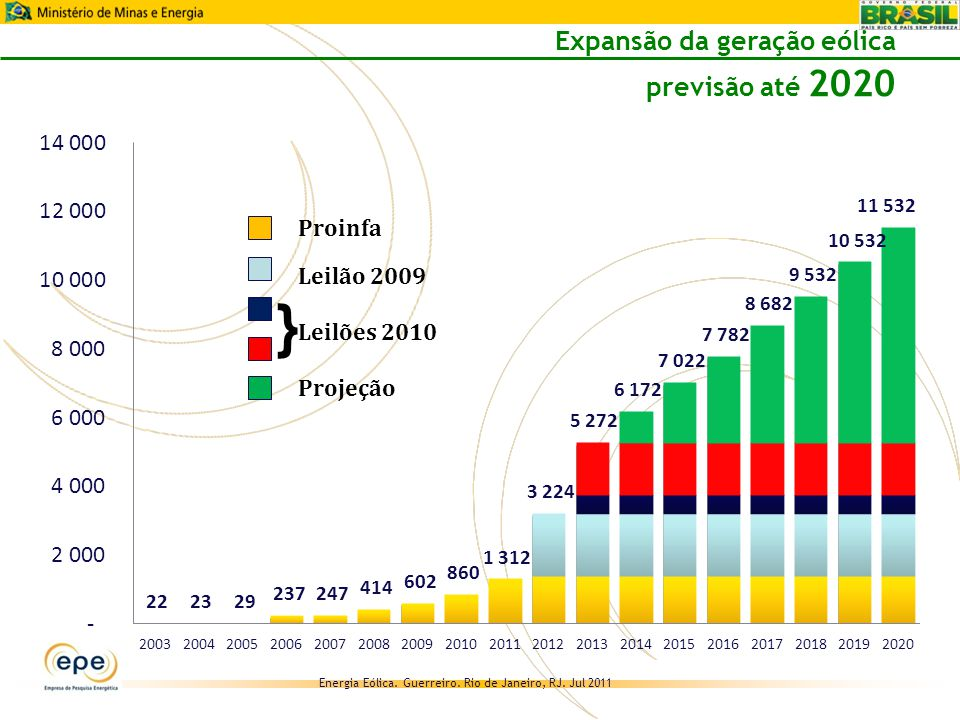 Expansão da geração eólica previsão até 2020