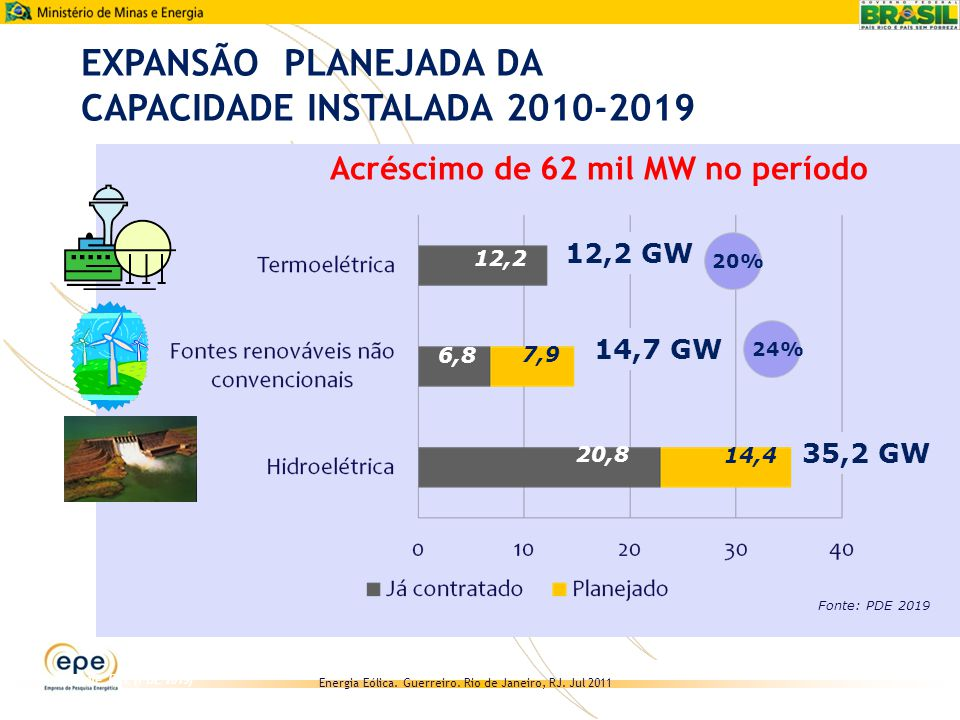 EXPANSÃO PLANEJADA DA CAPACIDADE INSTALADA 2010-2019
