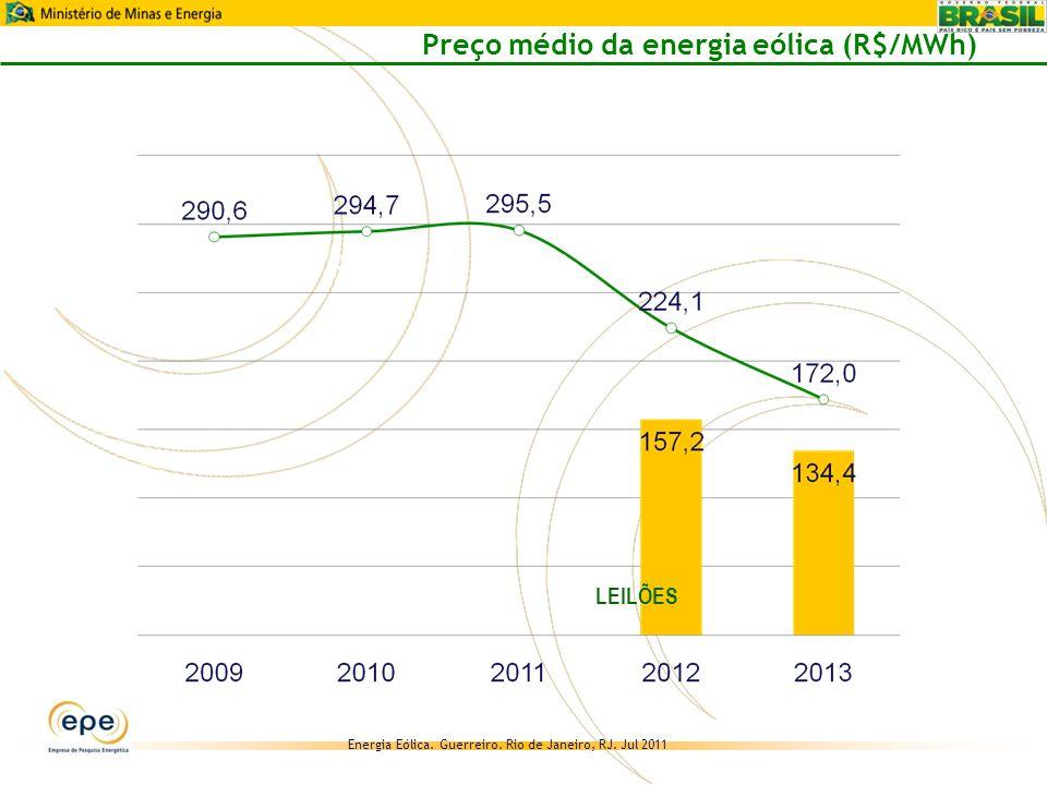 Preço médio da energia eólica (R$/MWh)