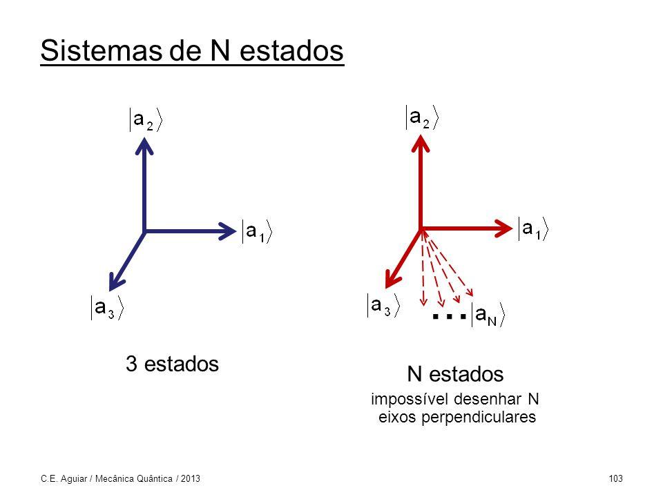 impossível desenhar N eixos perpendiculares