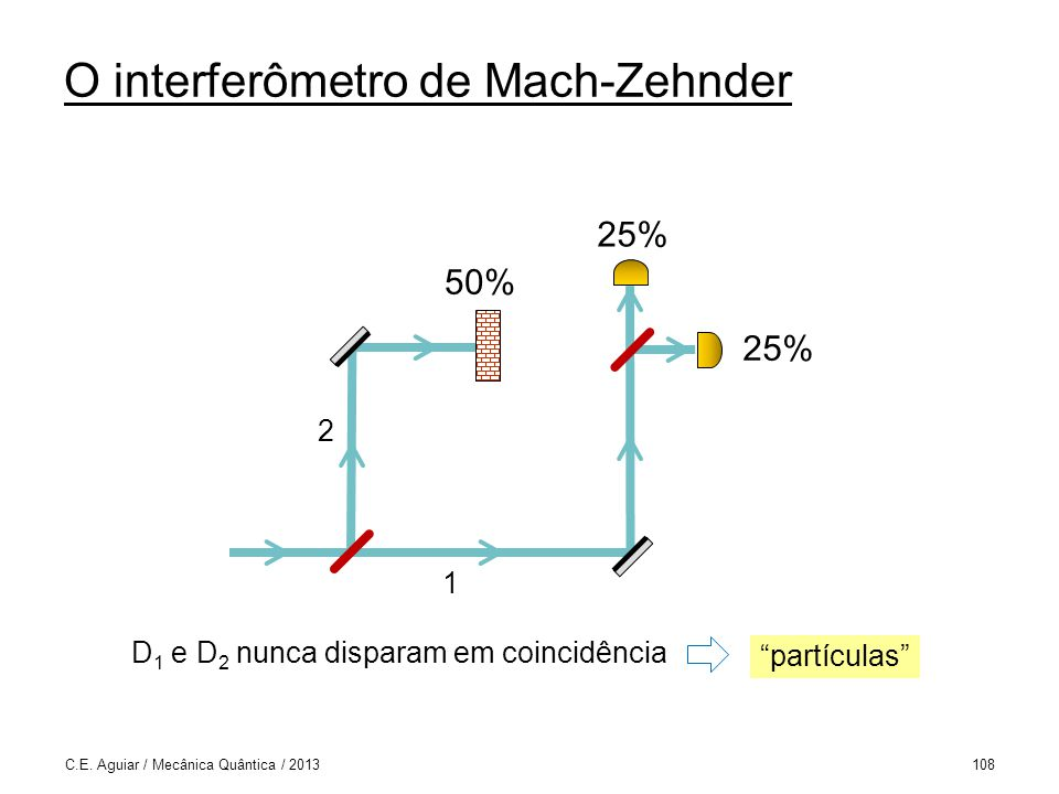 O interferômetro de Mach-Zehnder