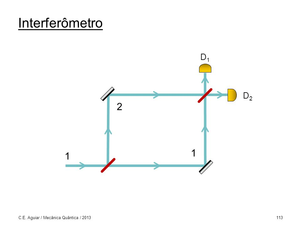 Interferômetro D1 D2 1 2 C.E. Aguiar / Mecânica Quântica / 2013