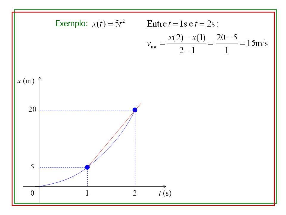 Exemplo: x (m) 20 5 1 2 t (s)
