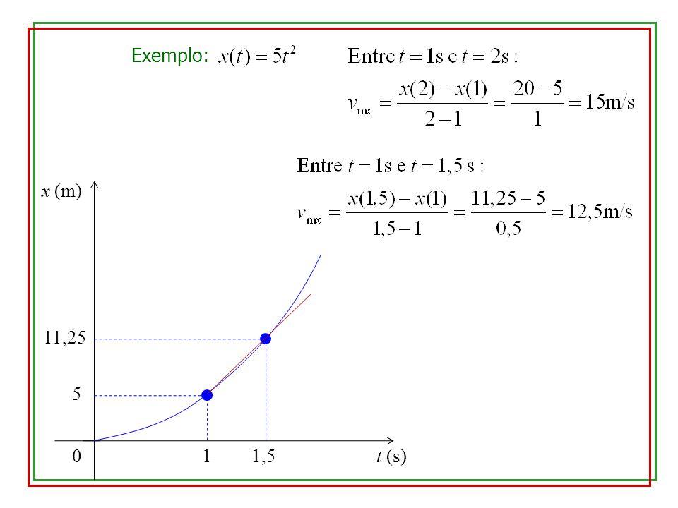 Exemplo: x (m) 11,25 5 1 1,5 t (s)