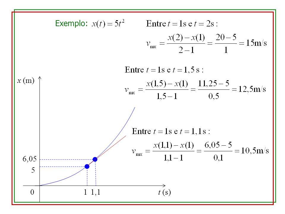 Exemplo: x (m) 6,05 5 1 1,1 t (s)