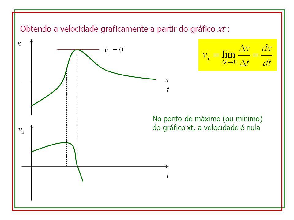 Obtendo a velocidade graficamente a partir do gráfico xt :