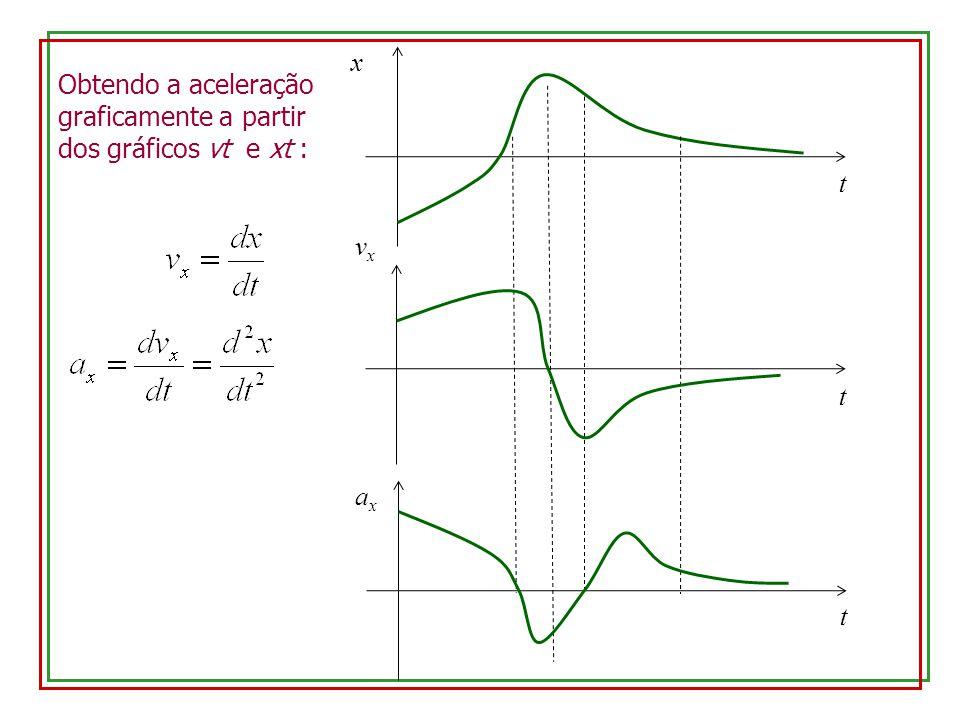 x Obtendo a aceleração graficamente a partir dos gráficos vt e xt : t vx t ax t
