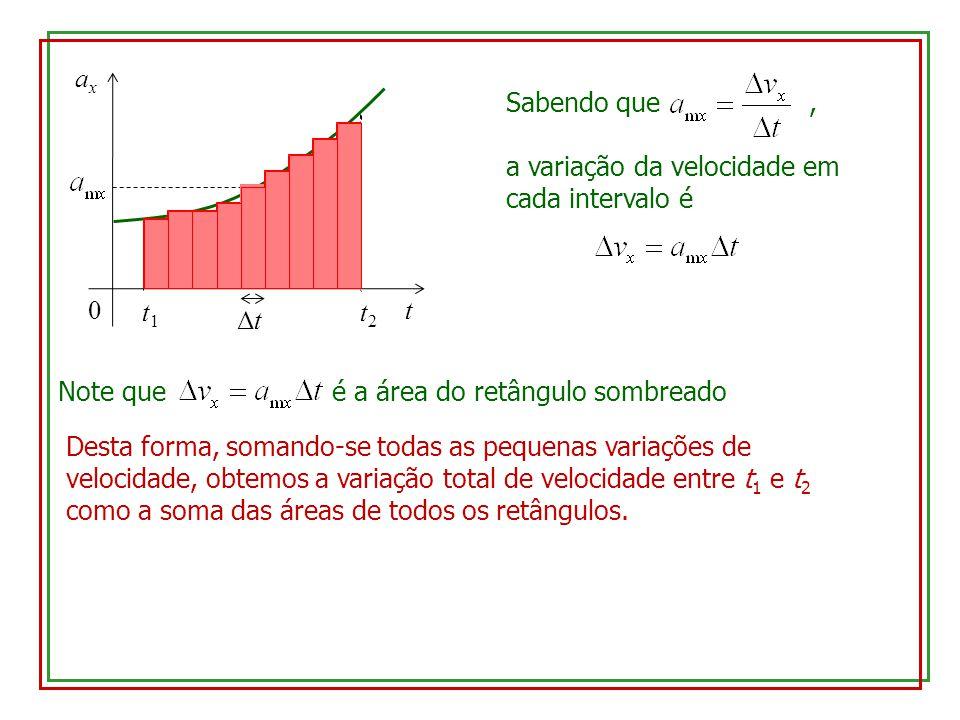 t ax. t1. t2. Δt. Sabendo que , a variação da velocidade em cada intervalo é.