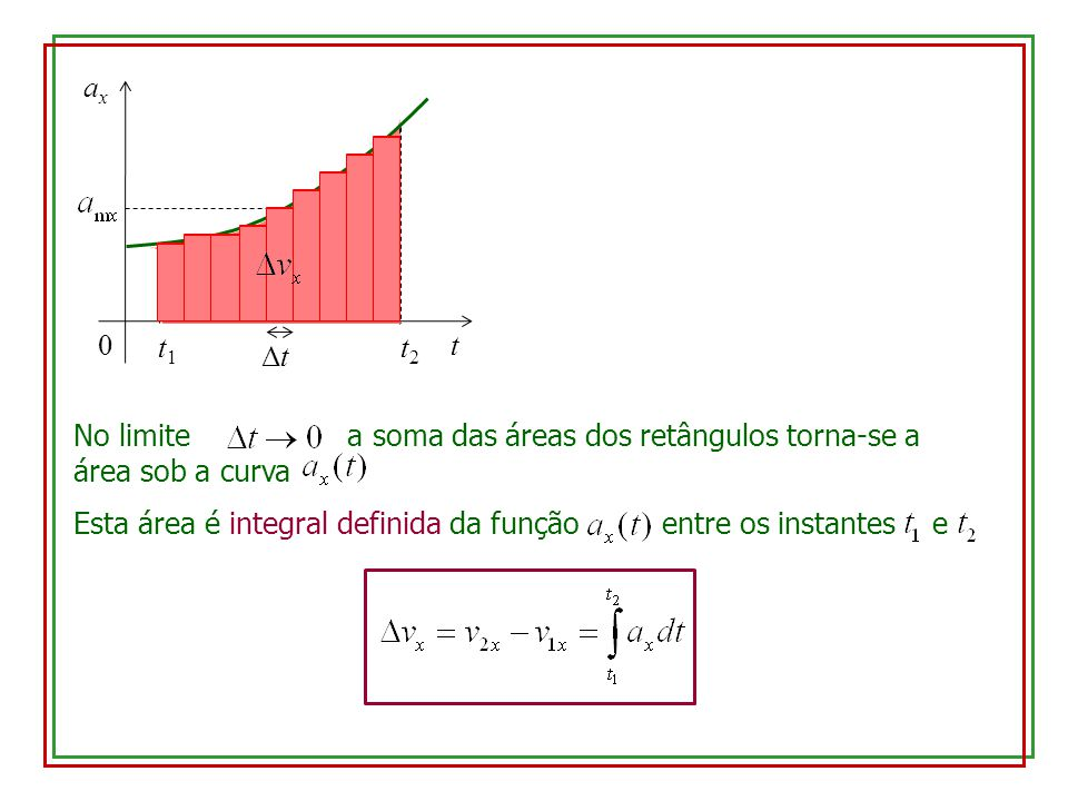 t ax. Δt. t2. t1. No limite a soma das áreas dos retângulos torna-se a área sob a curva.