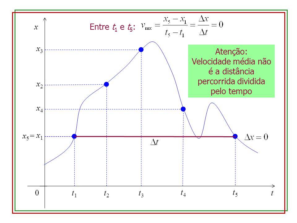 Velocidade média não é a distância percorrida dividida pelo tempo