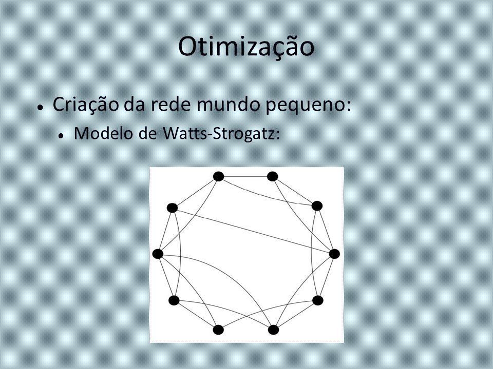 Otimização Criação da rede mundo pequeno: Modelo de Watts-Strogatz:
