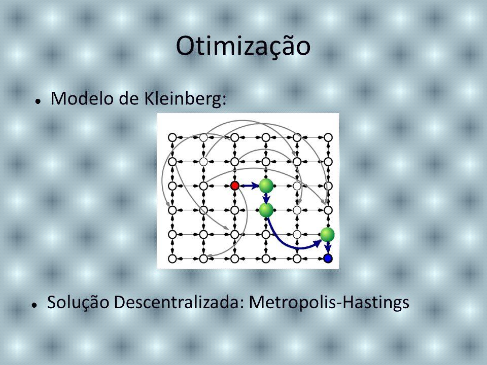 Otimização Modelo de Kleinberg: