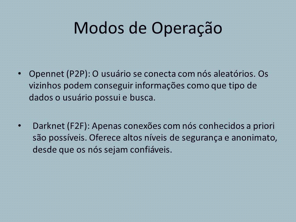 Modos de Operação