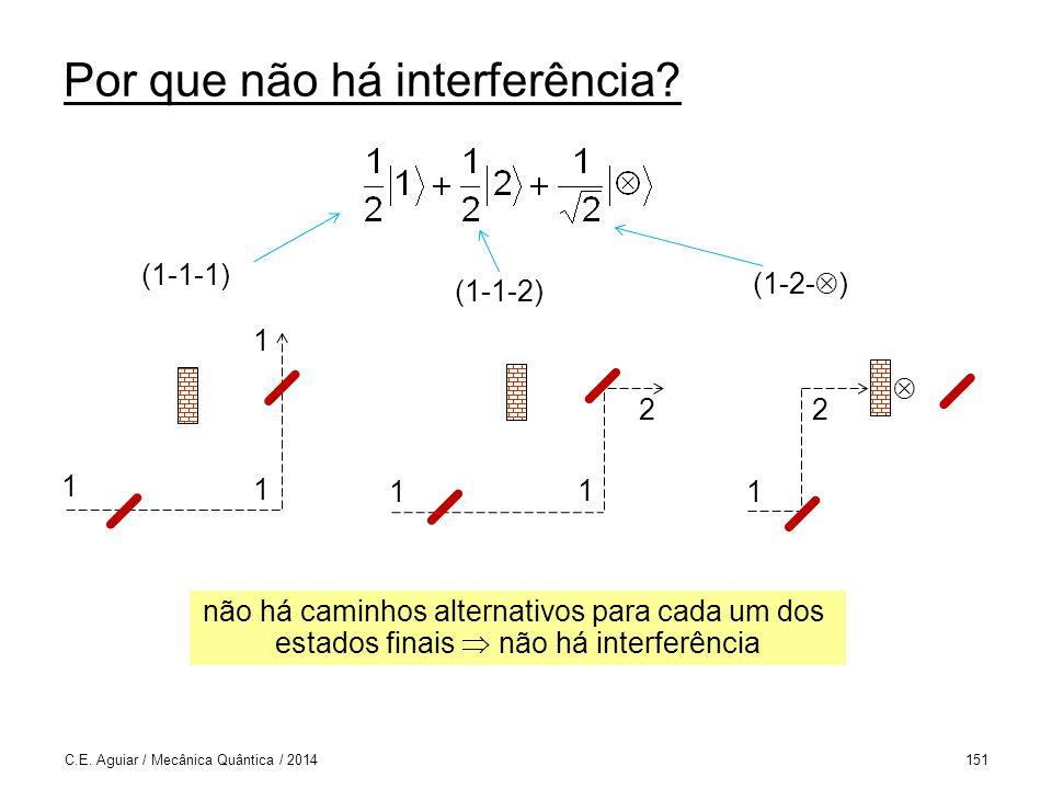 Por que não há interferência