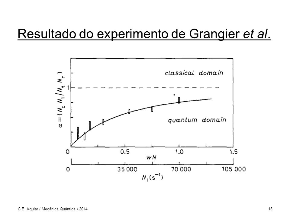Resultado do experimento de Grangier et al.