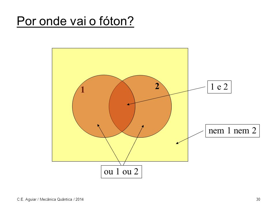 Por onde vai o fóton 2 1 e 2 1 nem 1 nem 2 ou 1 ou 2