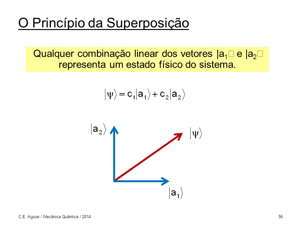 O Princípio da Superposição