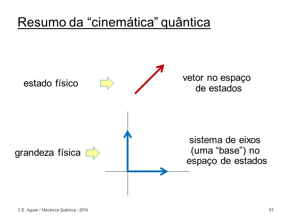 Resumo da cinemática quântica