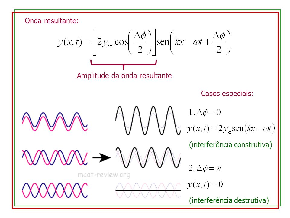 Onda resultante: Amplitude da onda resultante.