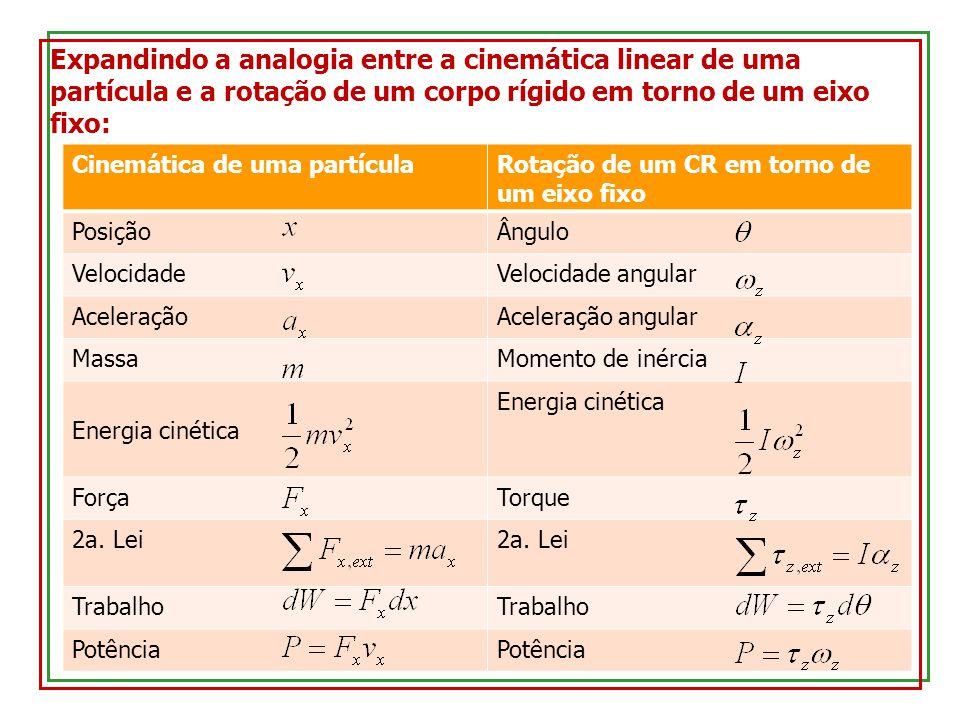 Expandindo a analogia entre a cinemática linear de uma partícula e a rotação de um corpo rígido em torno de um eixo fixo: