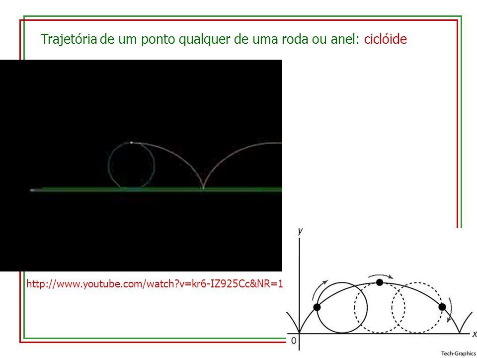 Trajetória de um ponto qualquer de uma roda ou anel: ciclóide