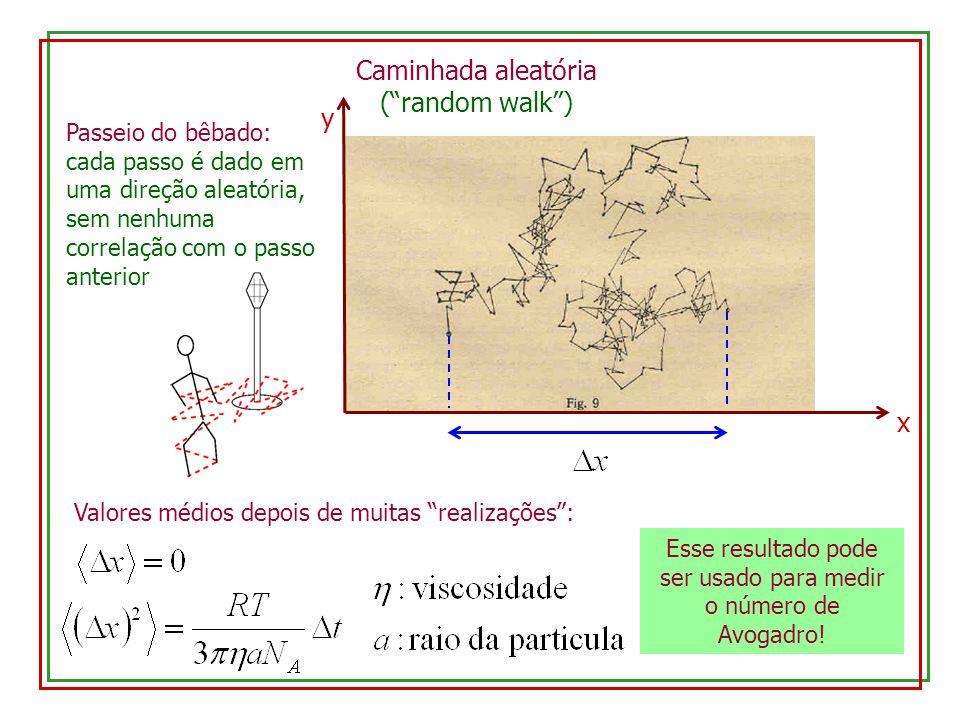 Esse resultado pode ser usado para medir o número de Avogadro!