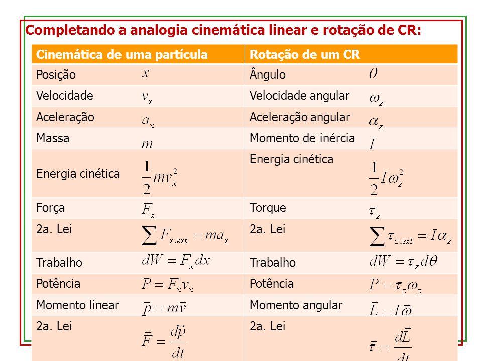 Completando a analogia cinemática linear e rotação de CR: