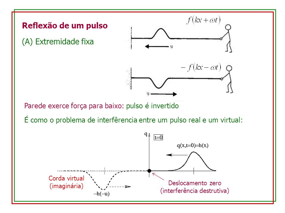 Reflexão de um pulso (A) Extremidade fixa