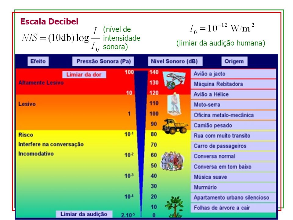 Escala Decibel (nível de intensidade sonora)