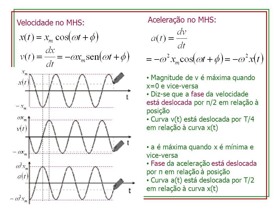 Aceleração no MHS: Velocidade no MHS: