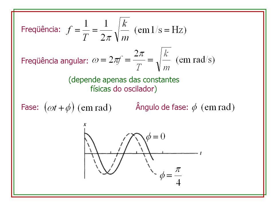 (depende apenas das constantes físicas do oscilador)