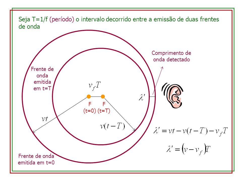 Seja T=1/f (período) o intervalo decorrido entre a emissão de duas frentes de onda