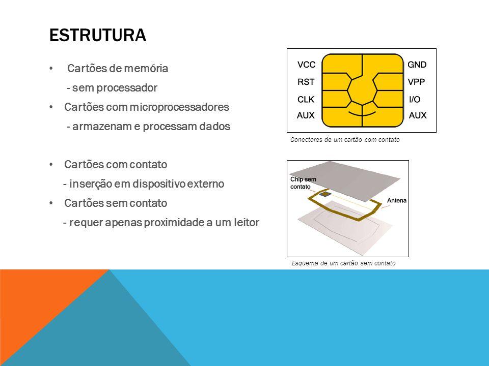 Estrutura Cartões de memória - sem processador