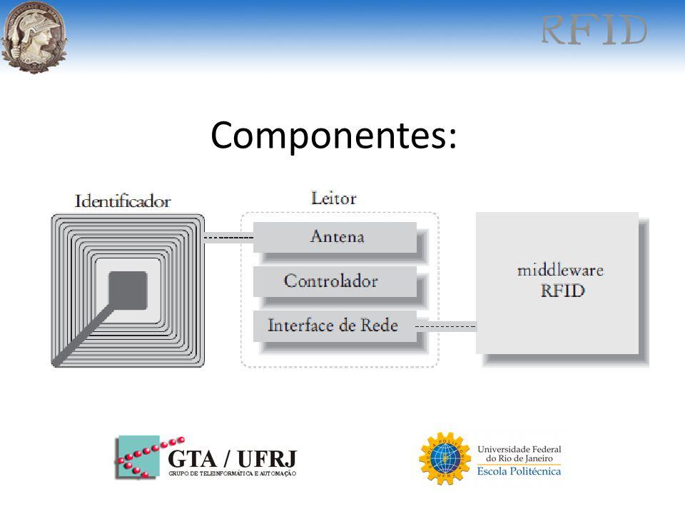 Componentes: